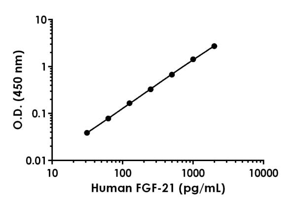 Example of human FGF-21 standard curve in Sample Diluent NS.