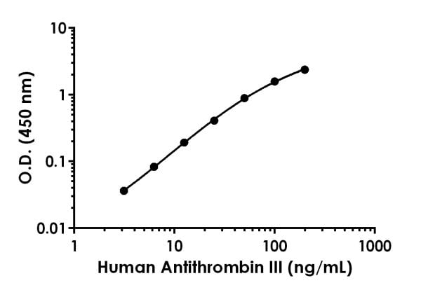 Example of human Antithrombin III standard curve.