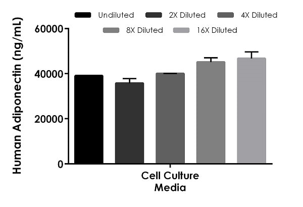 Interpolated concentrations of spiked Adiponectin in cell culture media samples