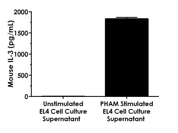 Interpolated concentrations of native IL-3 in an unstimulated and PHAM (10 µg/mL PHA and 10 ng/mL PMA, 48 hr) stimulated EL4 cell culture supernatant samples