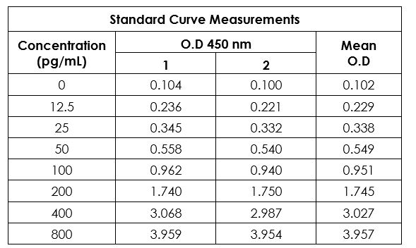Example of human VEGF standard curve in Sample Diluent NS + 1X Enhancer.