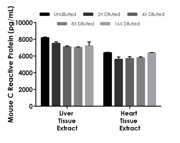 Interpolated concentrations of native C Reactive Protein in mouse liver tissue extract.