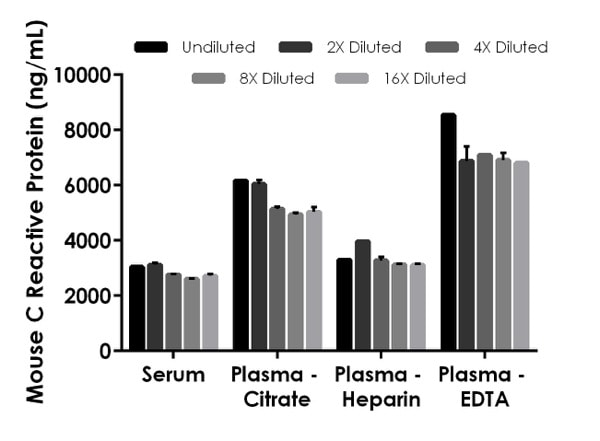 Interpolated concentrations of native C Reactive Protein in mouse serum and plasma samples.