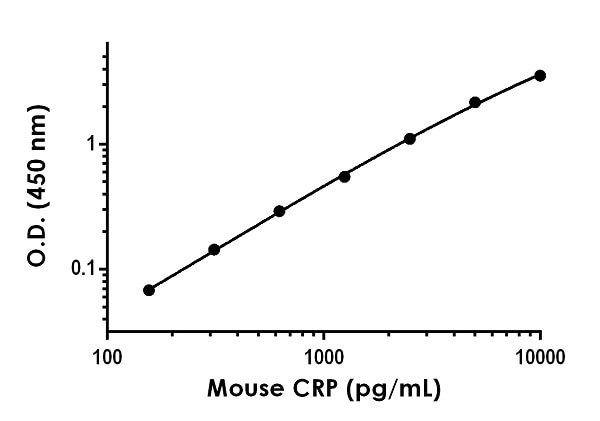 Example of mouse C Reactivte Protein standard curve in Sample Diluent NS + Enhancer.