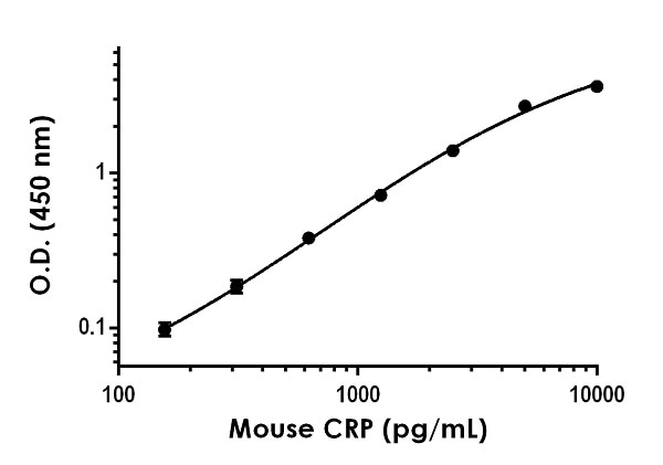 Example of mouse C Reactive Protein standard curve in 1X Cell Extraction Buffer PTR.