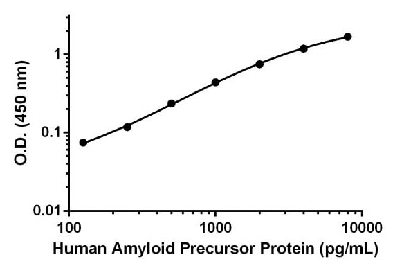 Sandwich ELISA - Anti-Amyloid Precursor Protein antibody [EPR19764-187] (ab222528)