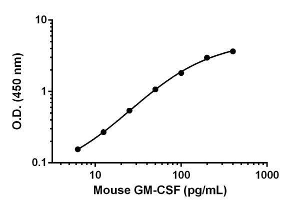Sandwich ELISA - Anti-GM-CSF antibody [EPR17282-4] (ab222548)