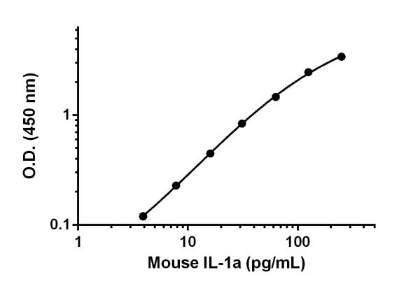 Sandwich ELISA - Anti-IL-1 alpha antibody [EPR16806-85] (ab222563)