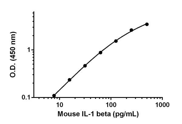 Sandwich ELISA - Anti-IL-1 beta antibody [EPR16805-1] (ab222564)