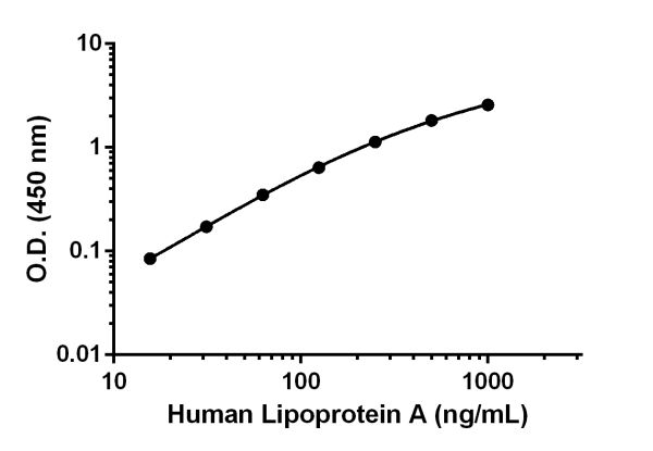 Sandwich ELISA - Anti-Lipoprotein a antibody [EPR19731-148] (ab222575)