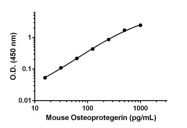 Sandwich ELISA - Anti-Osteoprotegerin antibody [EPR17649-152] (ab222585)