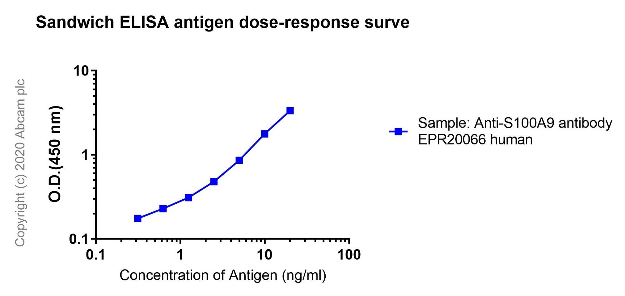 Sandwich ELISA - Anti-S100A9 antibody [EPR20066-233] (ab222589)