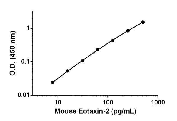 Sandwich ELISA - Anti-Eotaxin 2 antibody [EPR17018-243] (ab222607)