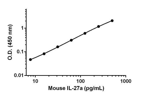 Sandwich ELISA - Anti-IL-27-A antibody [EPR18247-86] (ab222647)