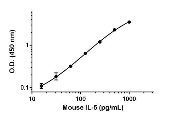 Sandwich ELISA - Anti-IL-5 antibody [EPR16614-25] (ab222658)