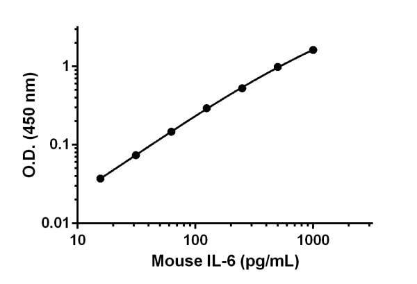 Sandwich ELISA - Anti-IL-6 antibody [EPR16610-318] (ab222659)