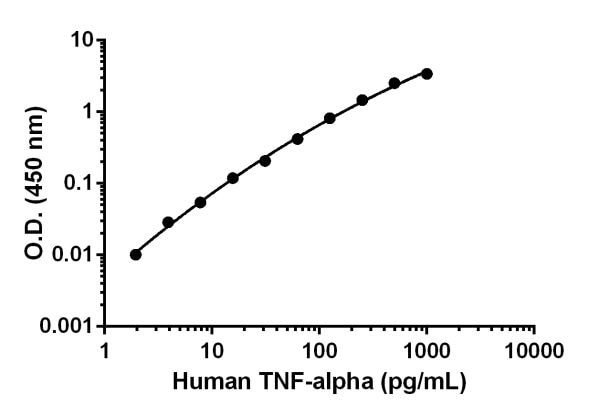 Sandwich ELISA - Anti-TNF alpha antibody [EPR18565-29] (ab222681)