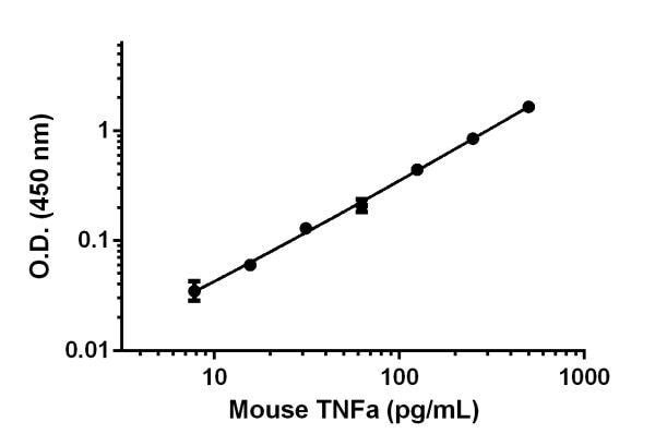 Sandwich ELISA - Anti-TNF alpha antibody [EPR16803-84] (ab222682)