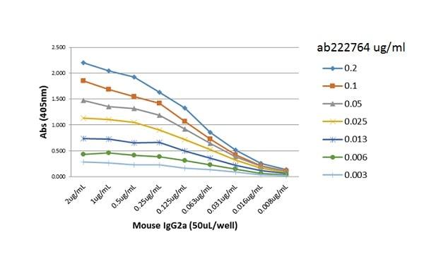 ELISA - Anti-Mouse IgG2a antibody [RM219] (Biotin) (ab222764)