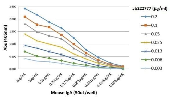 ELISA - Biotin Anti-IgA antibody [RM220] (ab222777)