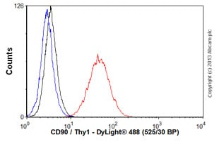 Flow Cytometry - Anti-CD90 / Thy1 antibody [MRC OX-7] - BSA and Azide free (ab222781)