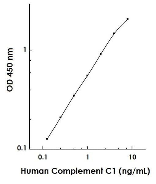 Human Complement C1 Standard Curve Example