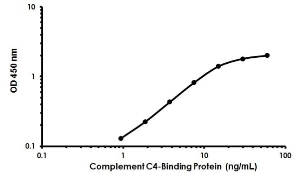 Human Complement C4-Binding Protein ELISA Kit (ab222866)