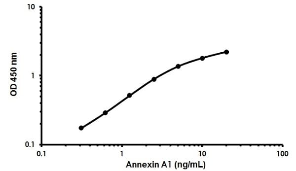 Human Annexin A1 ELISA Kit (ab222868)