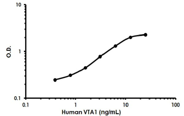 Human VTA1 standard curve