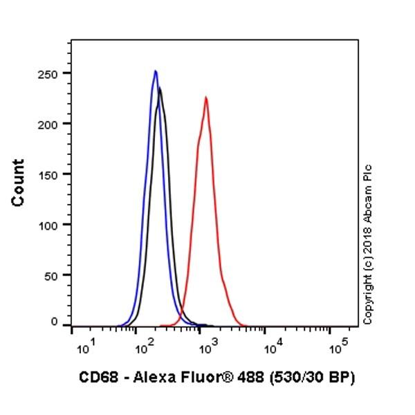 Flow Cytometry - Alexa Fluor® 488 Anti-CD68 antibody [KP1] (ab222914)