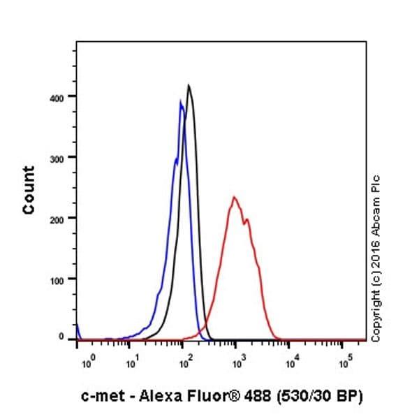 Flow Cytometry - Anti-Met (c-Met) antibody [EPR19067] - Low endotoxin, Azide free (ab222925)