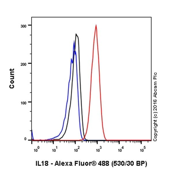 Flow Cytometry - Anti-IL-18 antibody [EPR19954] - BSA and Azide free (ab222926)