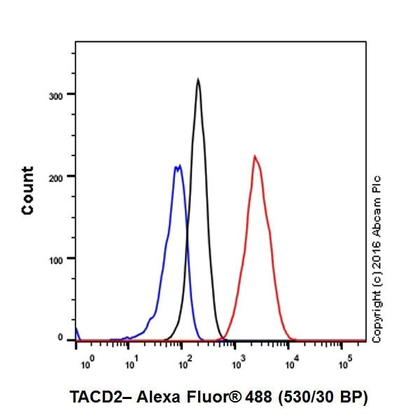 Flow Cytometry - Anti-TROP2 antibody [EPR20043] - Low endotoxin, Azide free (ab222935)