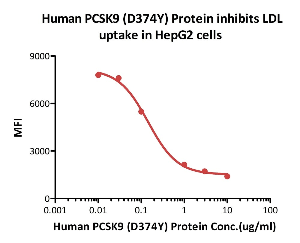 Functional Studies - Recombinant human PCSK9 (mutated D374Y) protein (Active) (ab223014)
