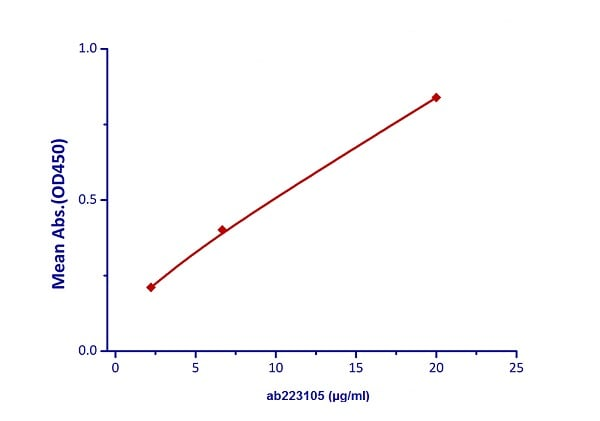 Functional Studies - Recombinant cynomolgus monkey TIGIT protein (Fc Chimera Active) (ab223105)