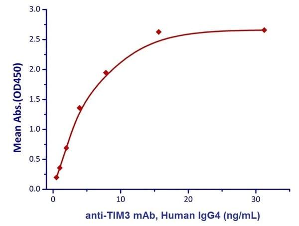 Functional Studies - Recombinant cynomolgus monkey TIM 3 protein (Fc Chimera Active) (ab223109)