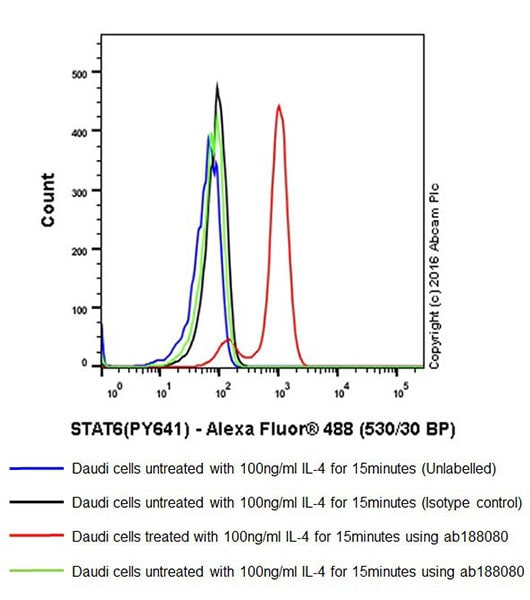 Flow Cytometry - Anti-STAT6 (phospho Y641) antibody [EPR18278-265] - BSA and Azide free (ab223128)