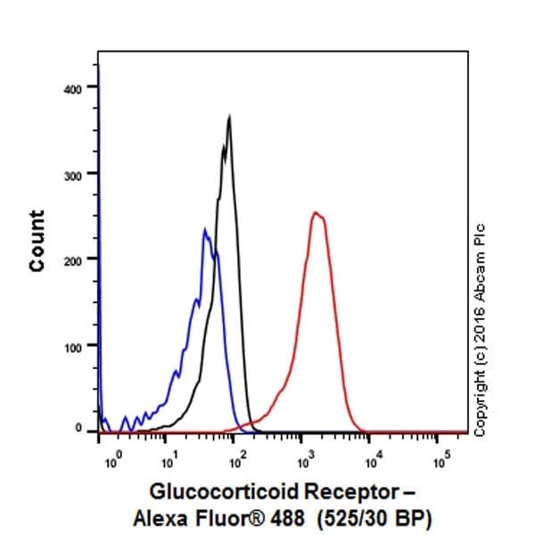 Flow Cytometry - Anti-Glucocorticoid Receptor antibody [EPR19621] - BSA and Azide free (ab223138)