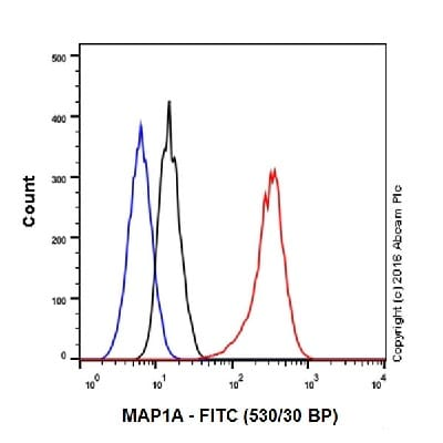 Flow Cytometry - Anti-MAP1A antibody [EPR18994] - BSA and Azide free (ab223151)