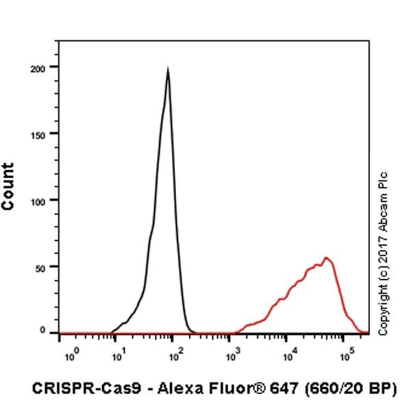 Flow Cytometry - Anti-CRISPR-Cas9 antibody [EPR19795] - BSA and Azide free (ab223153)