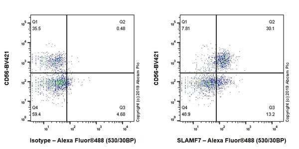 Flow Cytometry - Anti-SLAMF7/CS1 antibody [EPR22948-114] (ab223201)