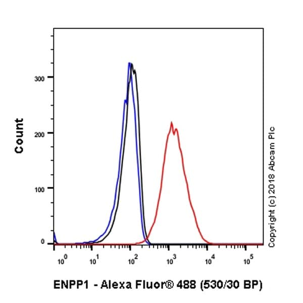 Flow Cytometry - Anti-ENPP1/PC1 antibody [EPR22262-22] (ab223268)