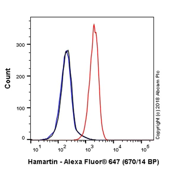 Flow Cytometry - Anti-Hamartin antibody [EP318Y] (Alexa Fluor® 647) (ab223388)