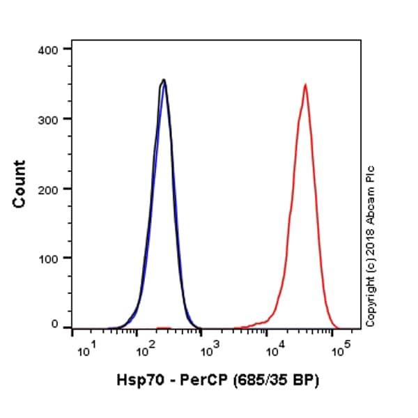 Flow Cytometry - PerCP Anti-Hsp70 antibody [EP1007Y] (ab223390)