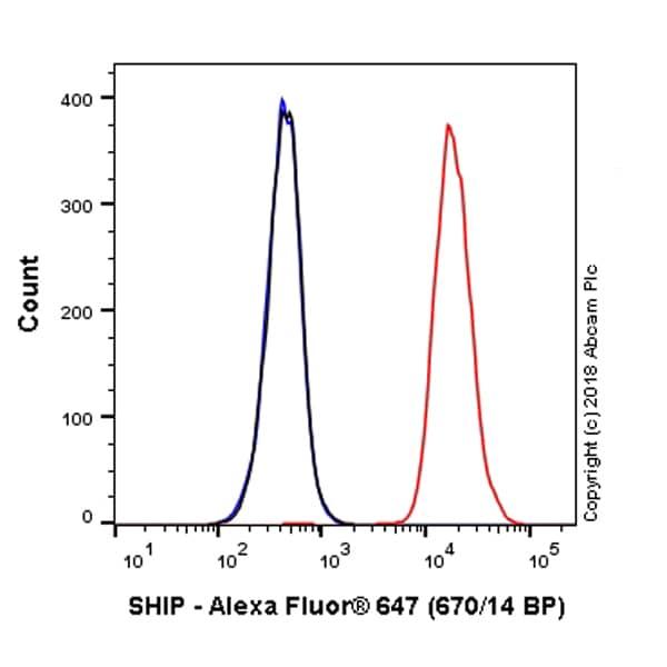 Flow Cytometry - Alexa Fluor® 647 Anti-SHIP-1 antibody [EP378Y] (ab223393)
