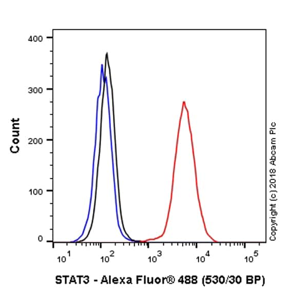 Flow Cytometry - Anti-STAT3 antibody [EPR361] (Alexa Fluor® 488) (ab223404)
