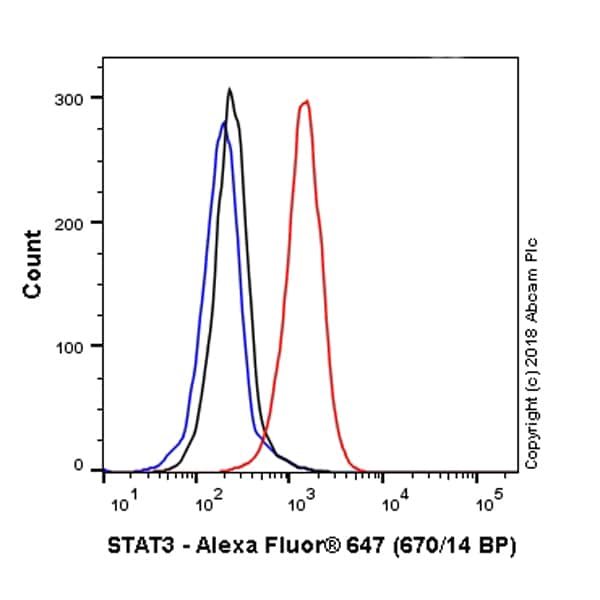 Flow Cytometry - Alexa Fluor® 647 Anti-STAT3 antibody [EPR361] (ab223405)