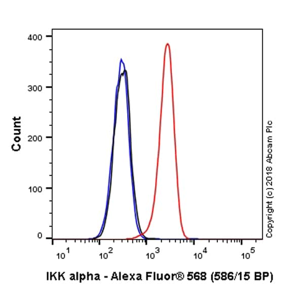 Flow Cytometry - Anti-IKK alpha antibody [EPR464] (Alexa Fluor® 568) (ab223409)