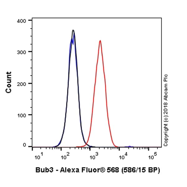Flow Cytometry - Alexa Fluor® 568 Anti-Bub3 antibody [EPR5319(2)] (ab223427)