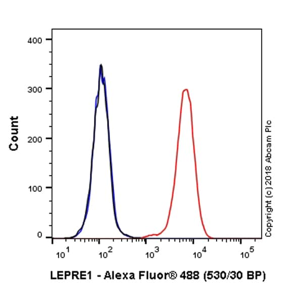 Flow Cytometry - Alexa Fluor® 488 Anti-LEPRE1/P3H1 antibody [EPR10193(B)] (ab223430)